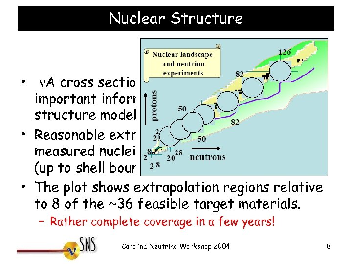 Nuclear Structure • n. A cross section measurements provide important information to constrain nuclear