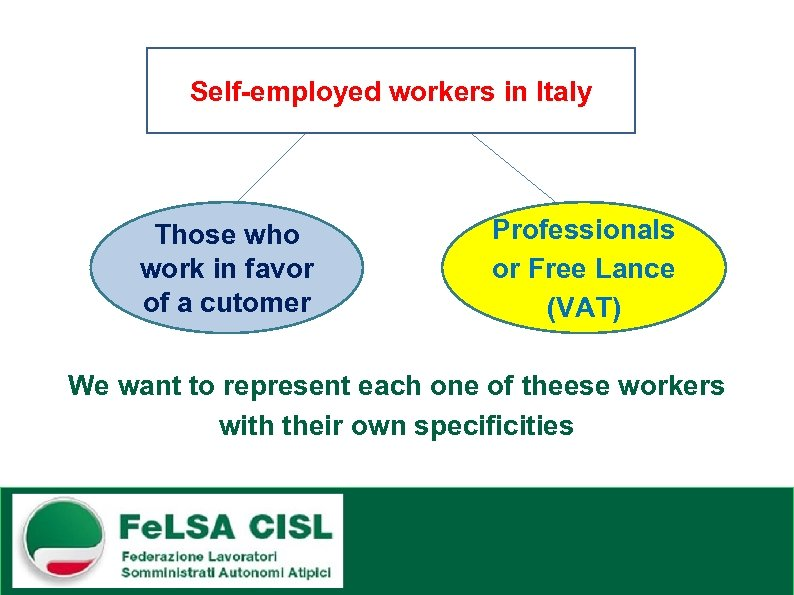Self-employed workers in Italy Those who work in favor of a cutomer Professionals or