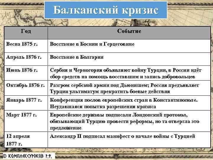 Балканский кризис Год Событие Весна 1875 г. Восстание в Боснии и Герцеговине Апрель 1876