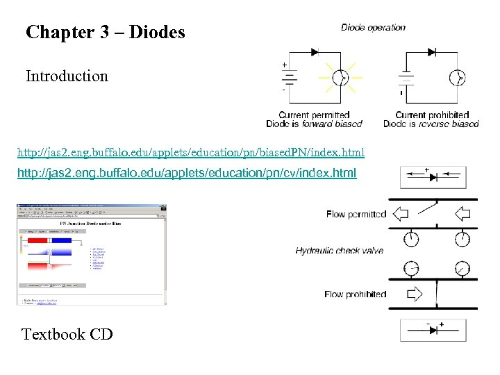 Chapter 3 – Diodes Introduction http: //jas 2. eng. buffalo. edu/applets/education/pn/biased. PN/index. html http: