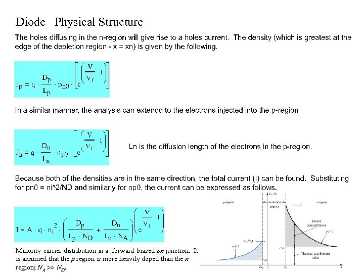 Diode –Physical Structure Minority-carrier distribution in a forward-biased pn junction. It is assumed that