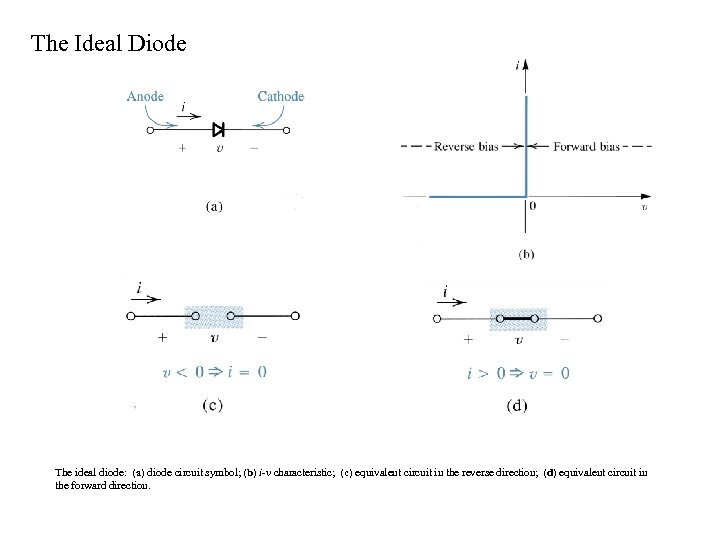 The Ideal Diode The ideal diode: (a) diode circuit symbol; (b) i-v characteristic; (c)