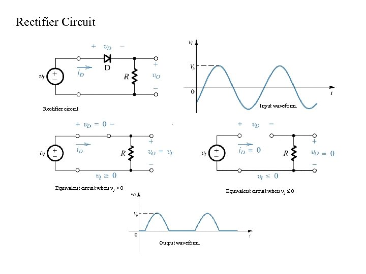 Rectifier Circuit Input waveform. Rectifier circuit Equivalent circuit when v 1 > 0 Equivalent