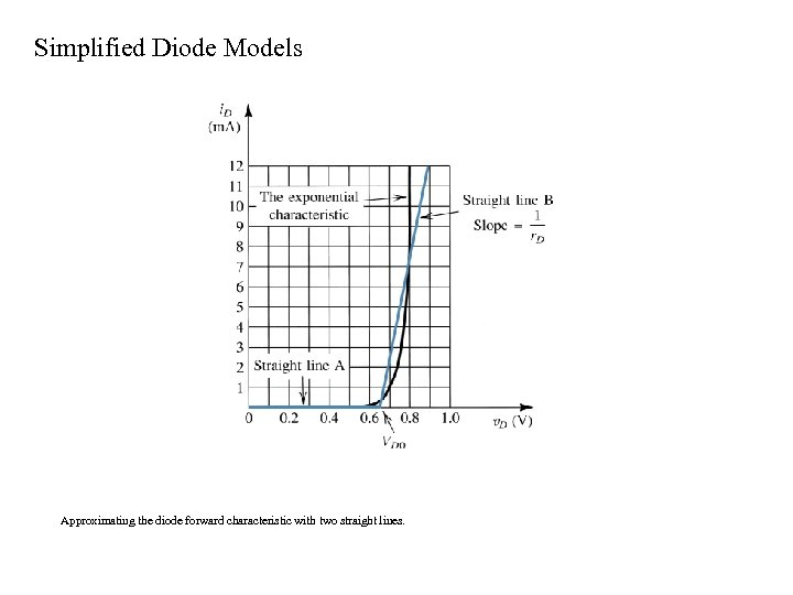 Simplified Diode Models Approximating the diode forward characteristic with two straight lines.