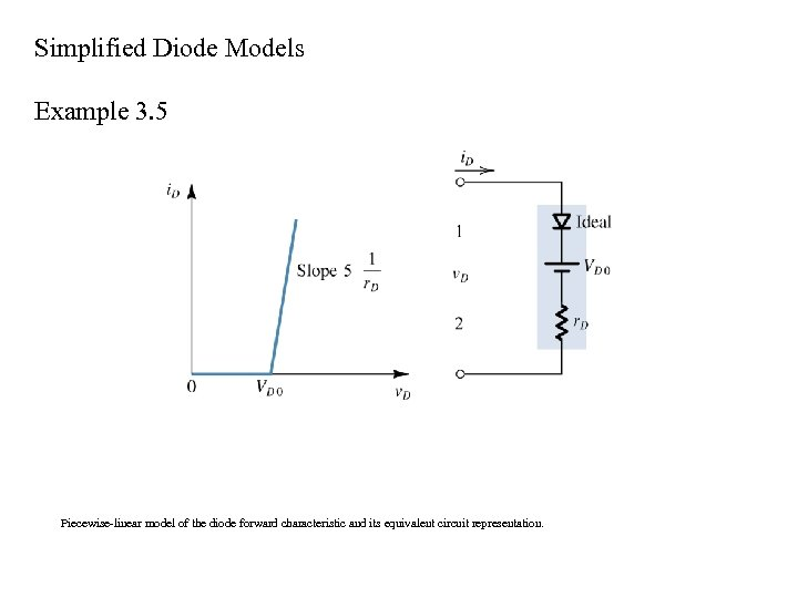 Simplified Diode Models Example 3. 5 Piecewise-linear model of the diode forward characteristic and