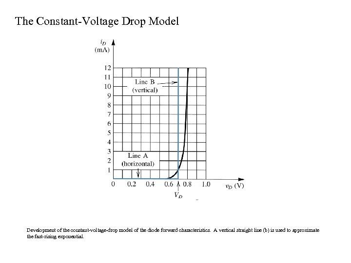 The Constant-Voltage Drop Model Development of the constant-voltage-drop model of the diode forward characteristics.