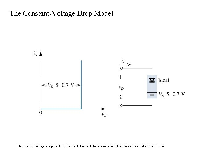 The Constant-Voltage Drop Model The constant-voltage-drop model of the diode forward characteristic and its
