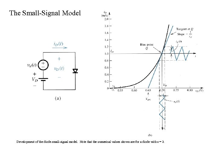 The Small-Signal Model Development of the diode small-signal model. Note that the numerical values