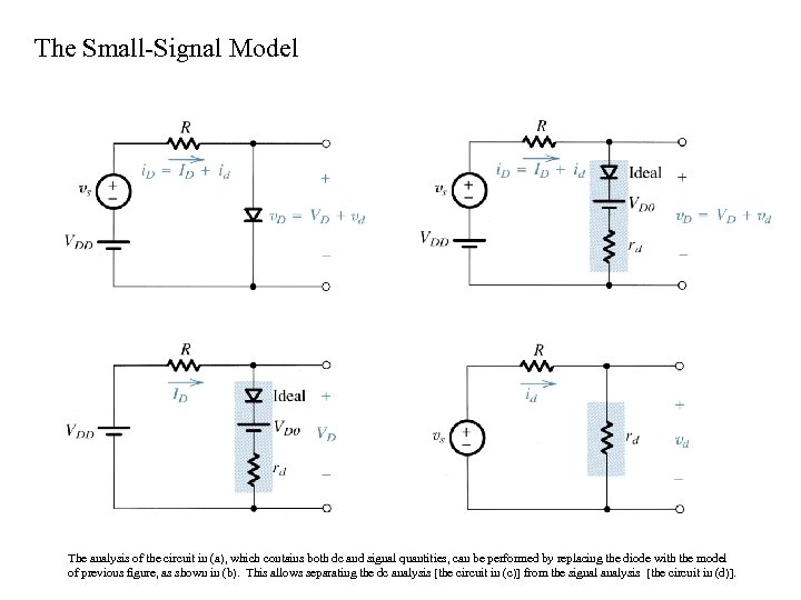 The Small-Signal Model The analysis of the circuit in (a), which contains both dc