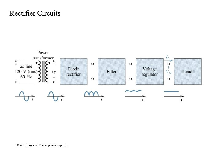 Rectifier Circuits Block diagram of a dc power supply.