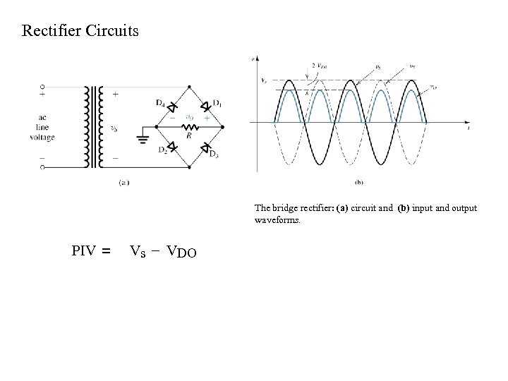 Rectifier Circuits The bridge rectifier: (a) circuit and (b) input and output waveforms. PIV