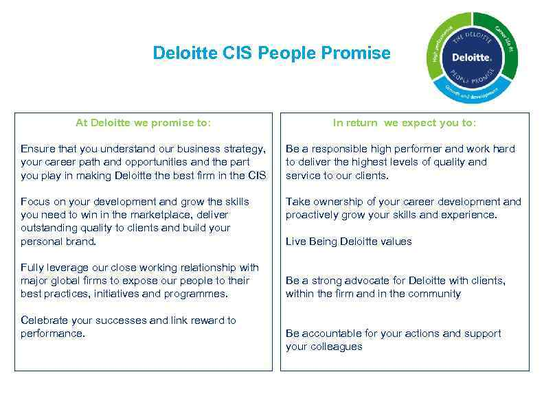 Deloitte CIS People Promise At Deloitte we promise to: In return we expect you