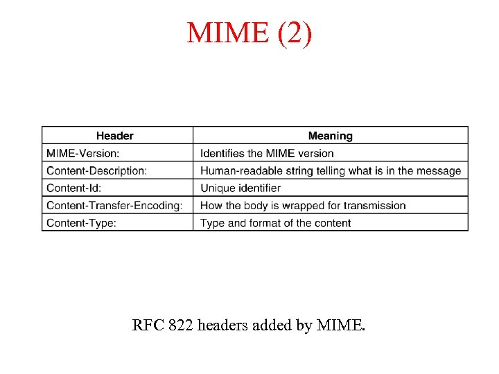 MIME (2) RFC 822 headers added by MIME.