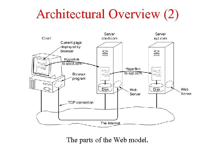 Architectural Overview (2) The parts of the Web model.