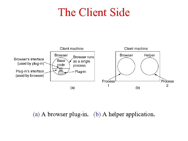 The Client Side (a) A browser plug-in. (b) A helper application.