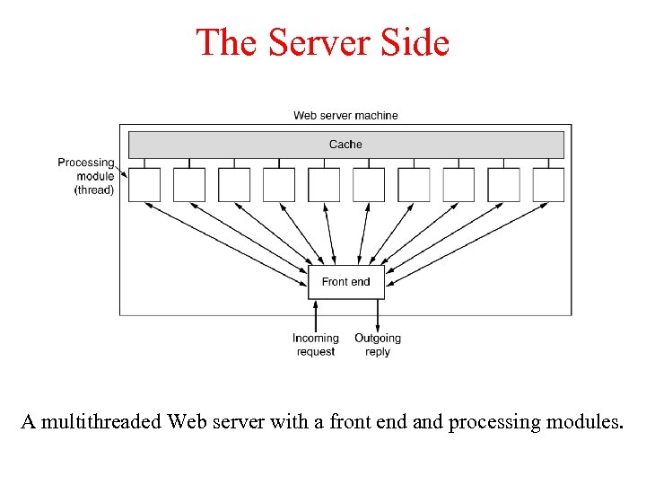 The Server Side A multithreaded Web server with a front end and processing modules.