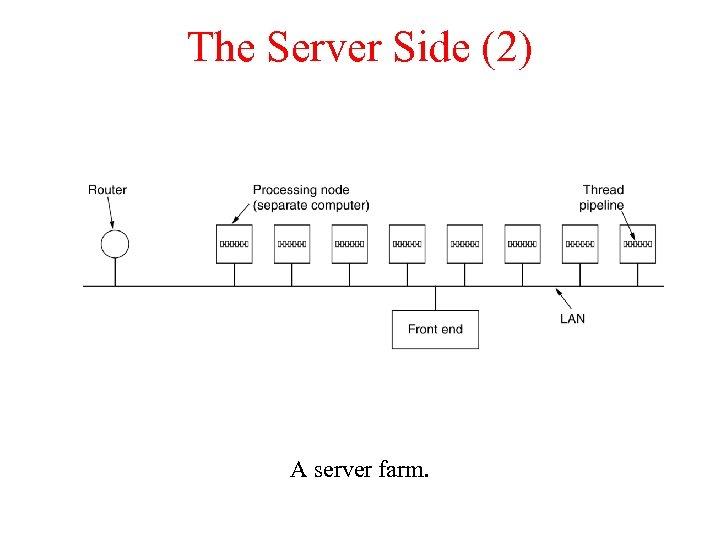 The Server Side (2) A server farm.