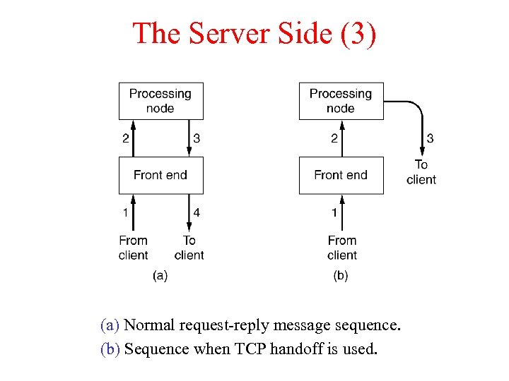 The Server Side (3) (a) Normal request-reply message sequence. (b) Sequence when TCP handoff