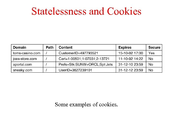 Statelessness and Cookies Some examples of cookies.