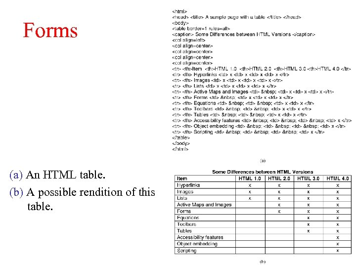 Forms (a) An HTML table. (b) A possible rendition of this table.