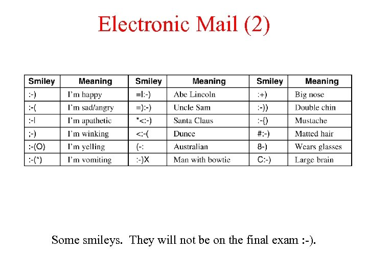 Electronic Mail (2) Some smileys. They will not be on the final exam :