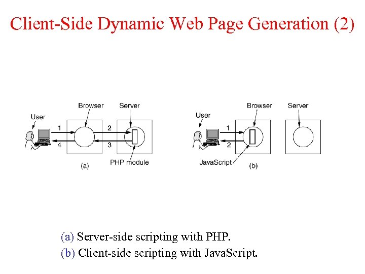 Client-Side Dynamic Web Page Generation (2) (a) Server-side scripting with PHP. (b) Client-side scripting