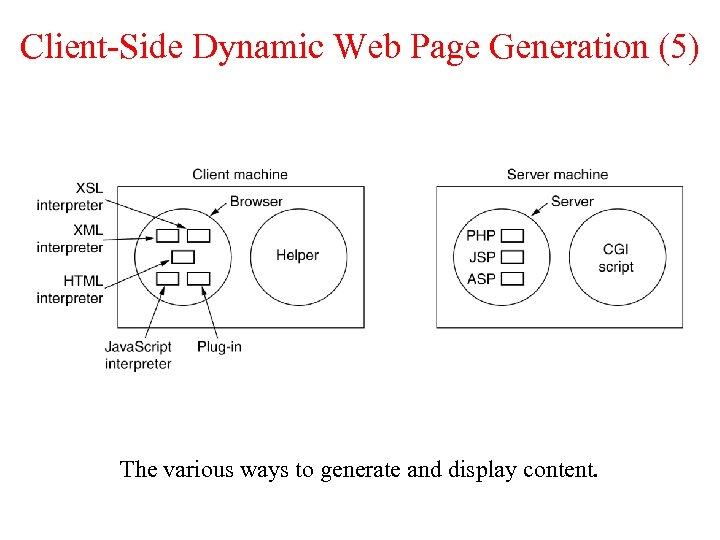 Client-Side Dynamic Web Page Generation (5) The various ways to generate and display content.