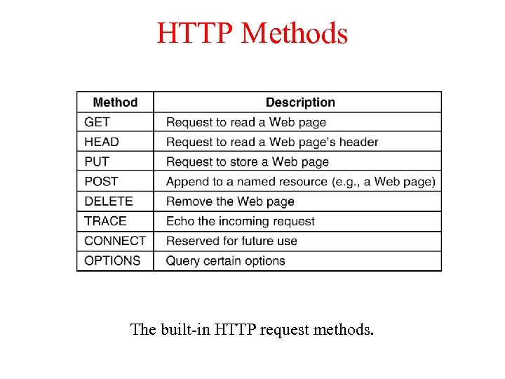 HTTP Methods The built-in HTTP request methods.