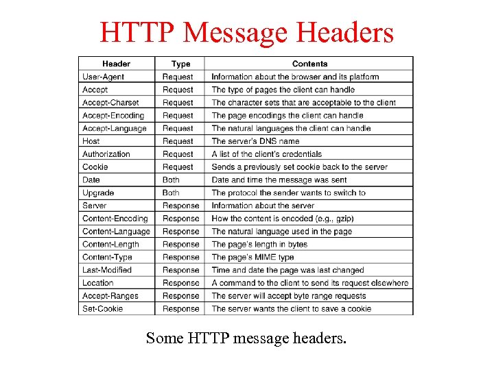 HTTP Message Headers Some HTTP message headers.
