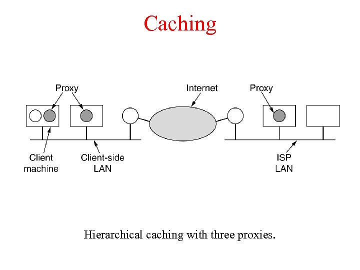 Caching Hierarchical caching with three proxies.