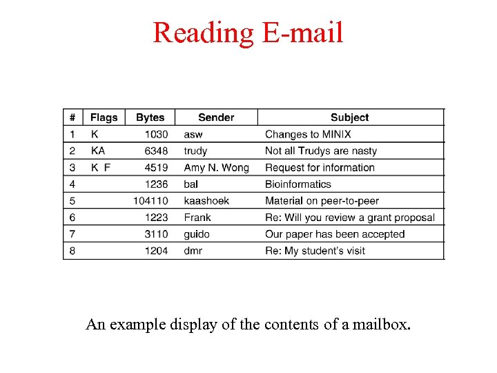 Reading E-mail An example display of the contents of a mailbox.