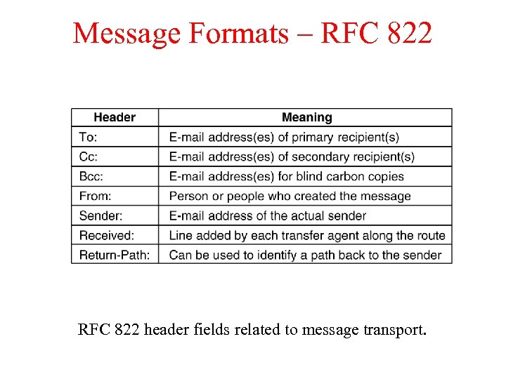 Message Formats – RFC 822 header fields related to message transport.