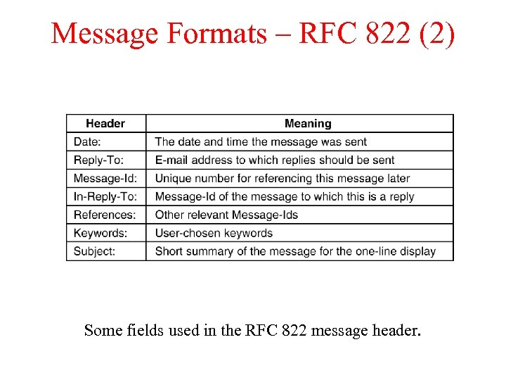 Message Formats – RFC 822 (2) Some fields used in the RFC 822 message