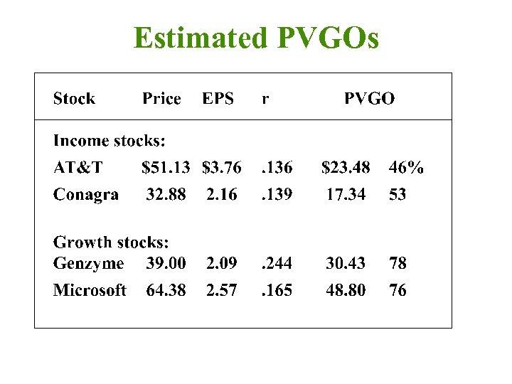 Estimated PVGOs