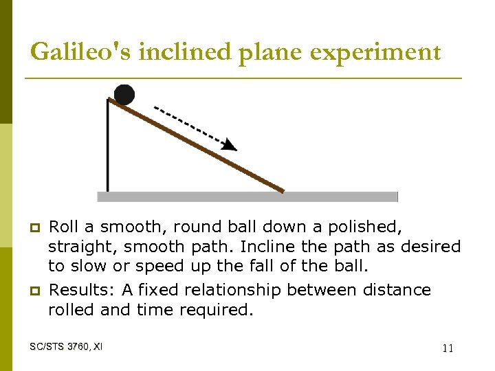 Galileo's inclined plane experiment p p Roll a smooth, round ball down a polished,