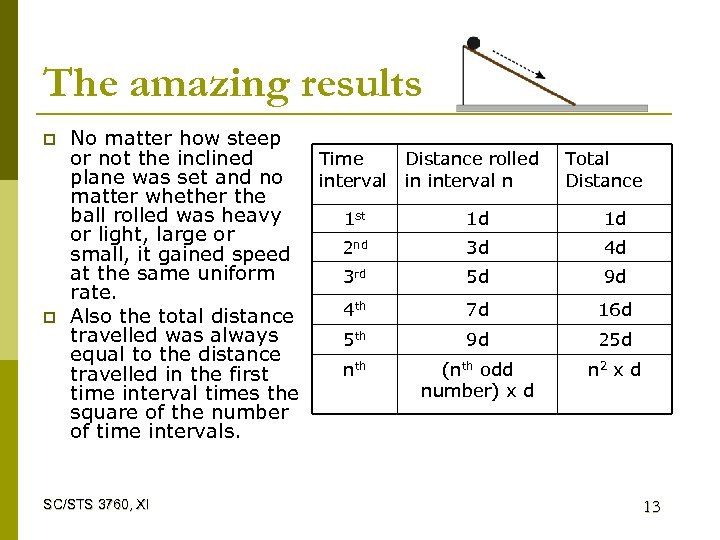 The amazing results p p No matter how steep or not the inclined Time
