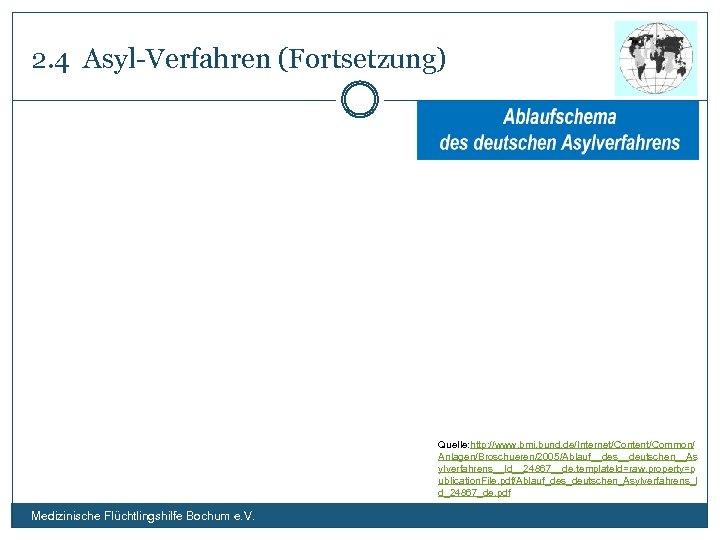 2. 4 Asyl-Verfahren (Fortsetzung) Quelle: http: //www. bmi. bund. de/Internet/Content/Common/ Anlagen/Broschueren/2005/Ablauf__des__deutschen__As ylverfahrens__Id__24867__de, template. Id=raw,