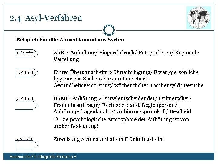 2. 4 Asyl-Verfahren Beispiel: Familie Ahmed kommt aus Syrien 1. Schritt ZAB > Aufnahme/