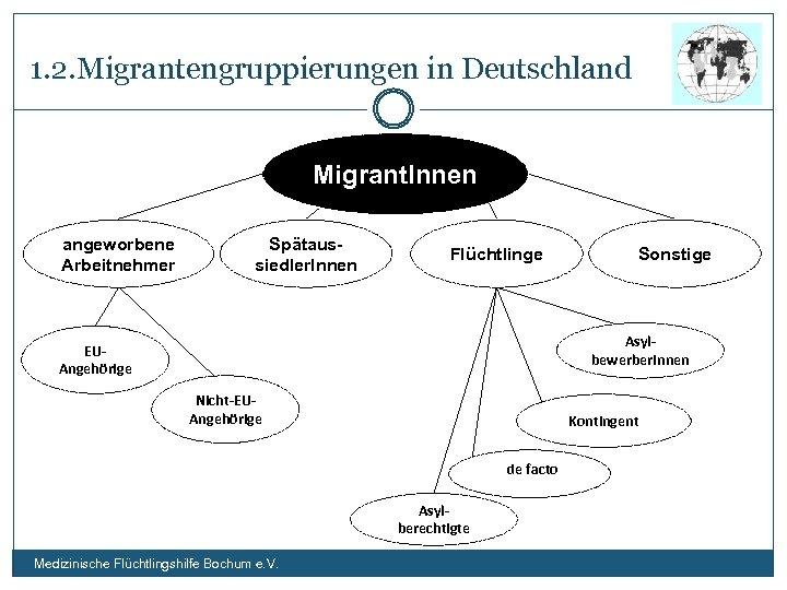 1. 2. Migrantengruppierungen in Deutschland Migrant. Innen angeworbene Arbeitnehmer Spätaussiedler. Innen Flüchtlinge Sonstige Asylbewerber.