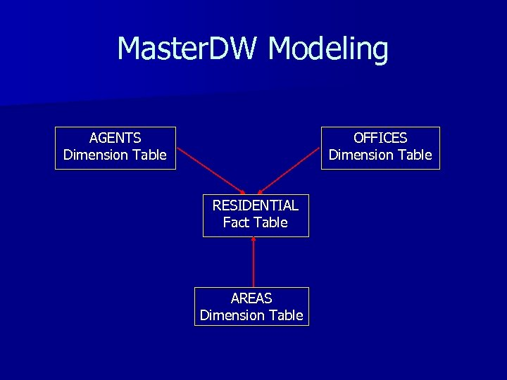 Master. DW Modeling AGENTS Dimension Table OFFICES Dimension Table RESIDENTIAL Fact Table AREAS Dimension