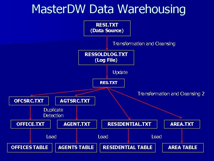 Master. DW Data Warehousing RESI. TXT (Data Source) Transformation and Cleansing RESSOLDLOG. TXT (Log