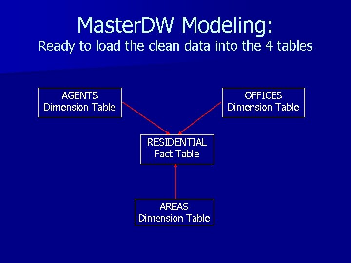 Master. DW Modeling: Ready to load the clean data into the 4 tables AGENTS