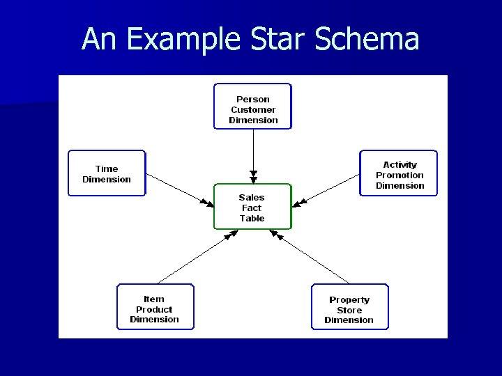 An Example Star Schema