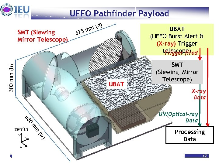 UFFO Pathfinder Payload 300 mm (h) SMT (Slewing Mirror Telescope) (d) m 75 m