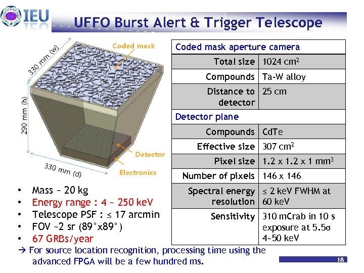 UFFO Burst Alert & Trigger Telescope Coded mask aperture camera Total size 1024 cm