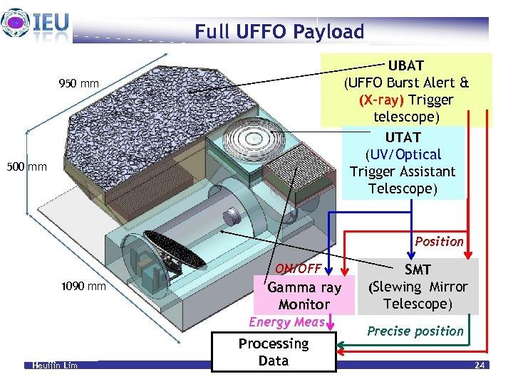 Full UFFO Payload UBAT (UFFO Burst Alert & (X-ray) Trigger telescope) UTAT (UV/Optical Trigger