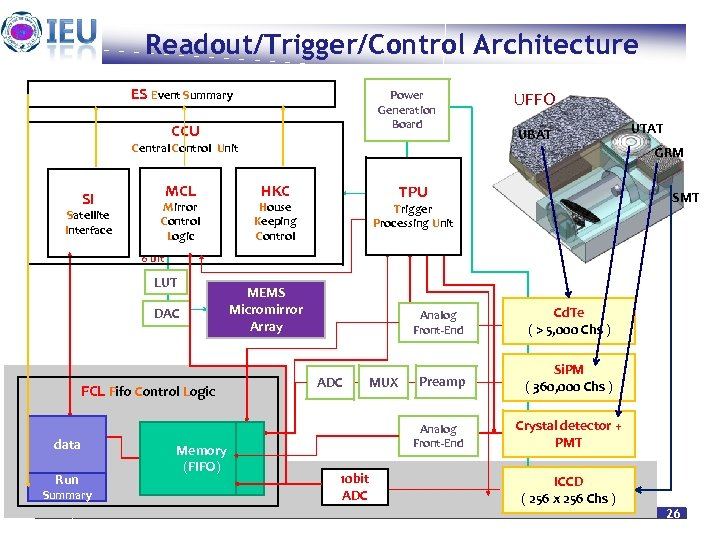 Readout/Trigger/Control Architecture ES Event Summary Power Generation Board CCU Central Control Unit SI Satellite