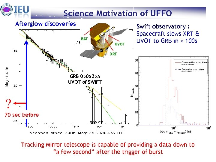 Science Motivation of UFFO Afterglow discoveries Swift observatory : Spacecraft slews XRT & UVOT