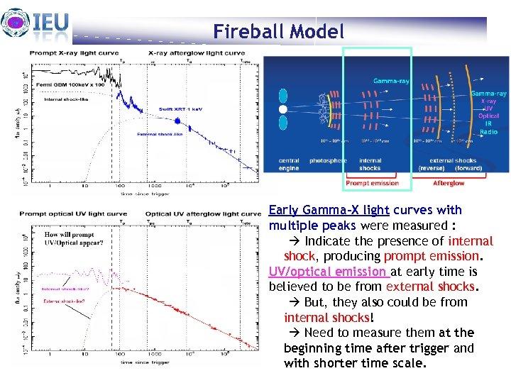 Fireball Model Heuijin Lim Feb. 22. Early Gamma-X light curves with multiple peaks were