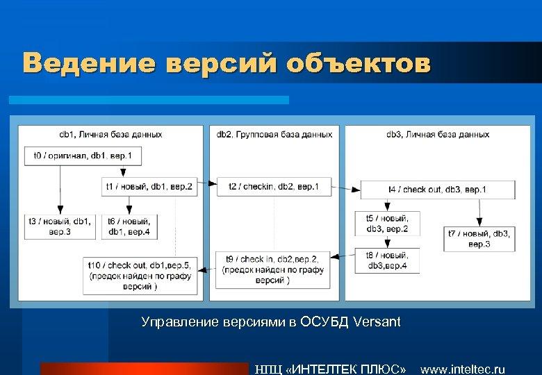 Ведение версий объектов Управление версиями в ОСУБД Versant НПЦ «ИНТЕЛТЕК ПЛЮС» www. inteltec. ru